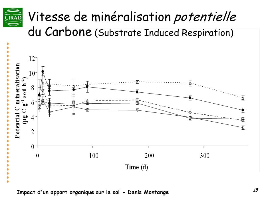 Vitesse de minéralisation potentielle du Carbone (Substrate Induced Respiration)