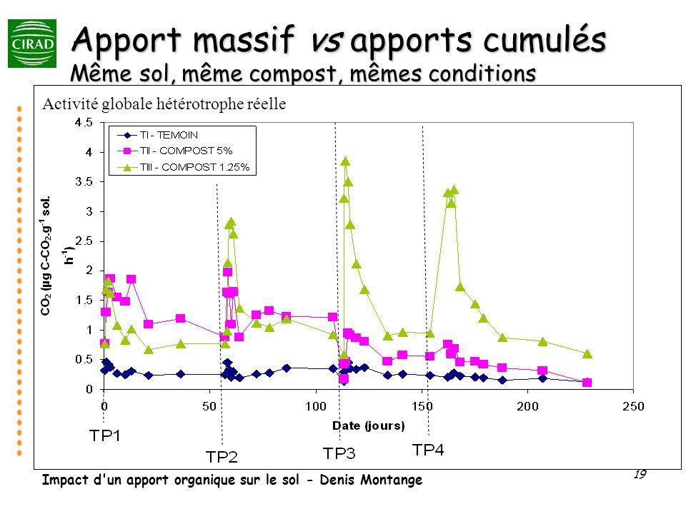 Apport massif vs apports cumulés Même sol, même compost, mêmes conditions