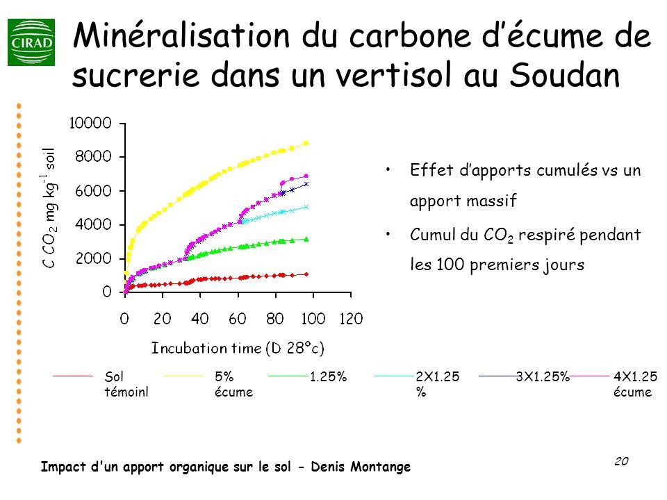 Minéralisation du carbone d'écume de sucrerie dans un vertisol au Soudan