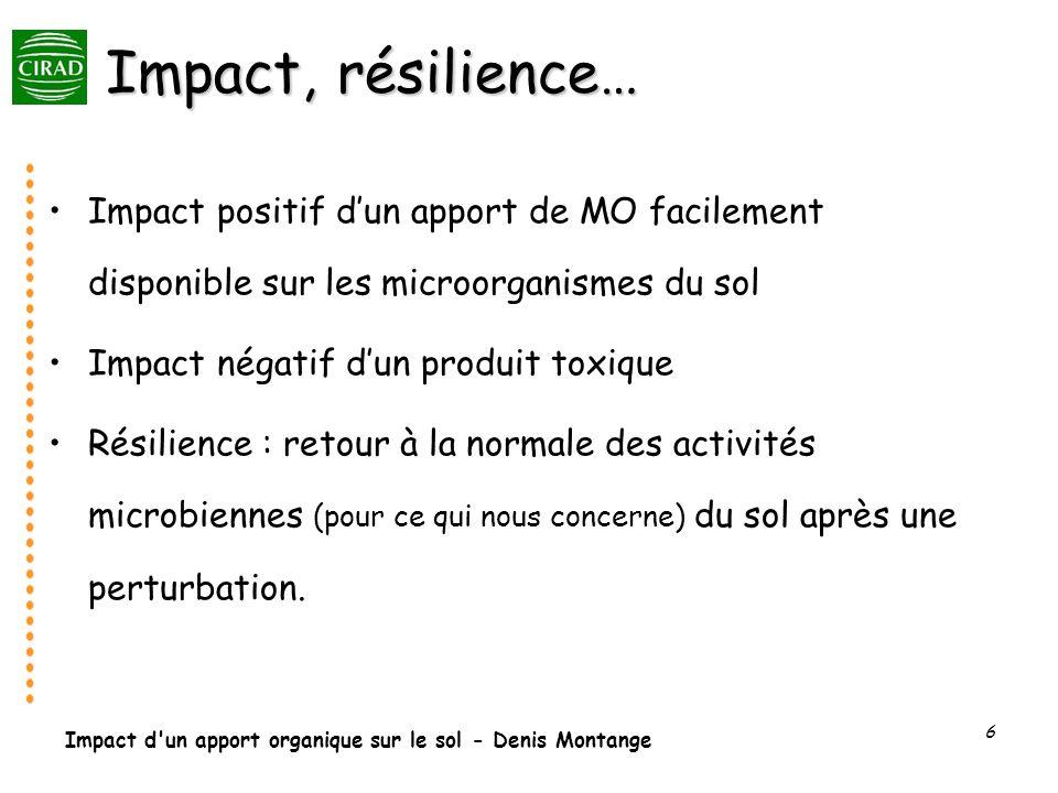 Impact, résilience… Impact positif d'un apport de MO facilement disponible sur les microorganismes du sol.
