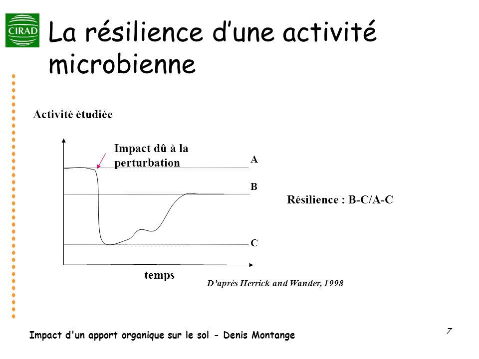 La résilience d'une activité microbienne