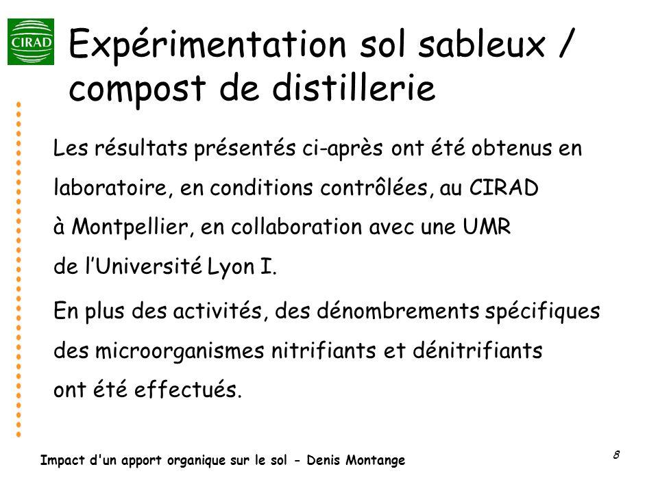 Expérimentation sol sableux / compost de distillerie