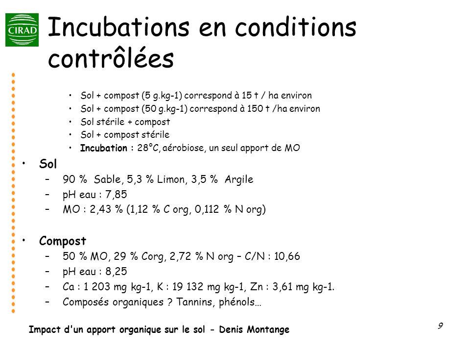 Incubations en conditions contrôlées