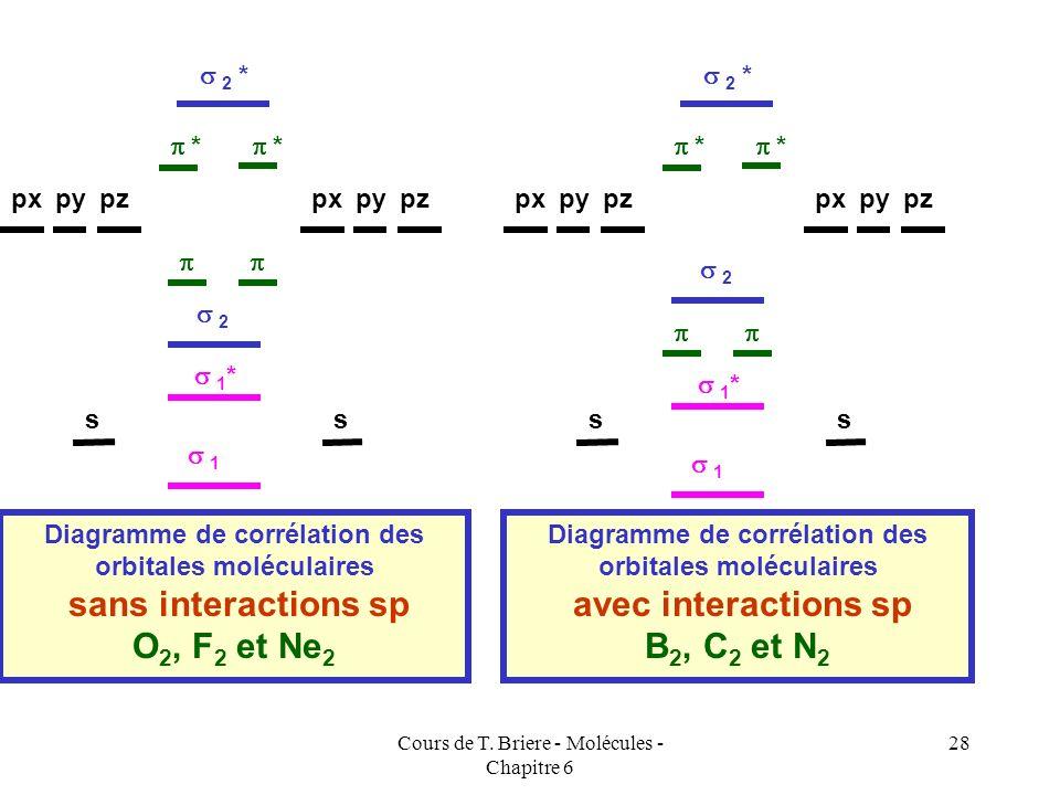 sans interactions sp O2, F2 et Ne2 avec interactions sp B2, C2 et N2