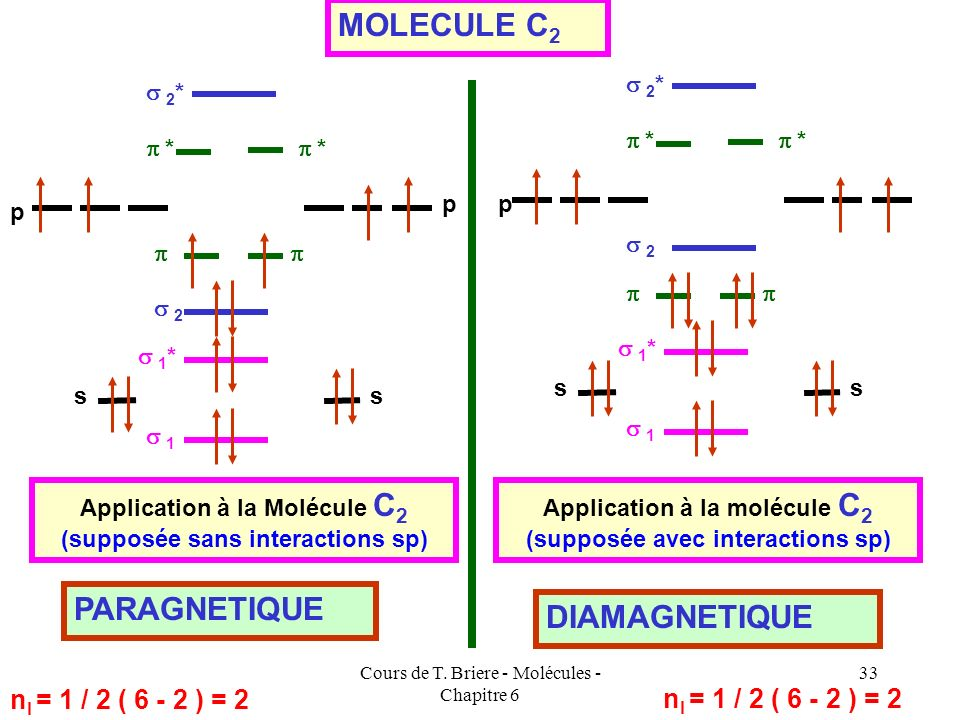MOLECULE C2 PARAGNETIQUE DIAMAGNETIQUE nl = 1 / 2 ( 6 - 2 ) = 2