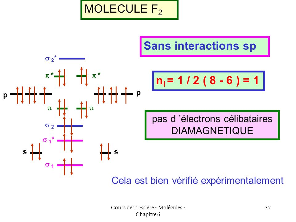 MOLECULE F2 Sans interactions sp nl = 1 / 2 ( 8 - 6 ) = 1