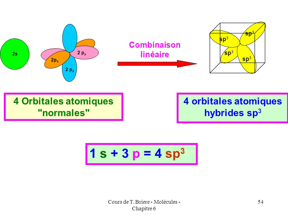 4 Orbitales atomiques normales 4 orbitales atomiques hybrides sp3