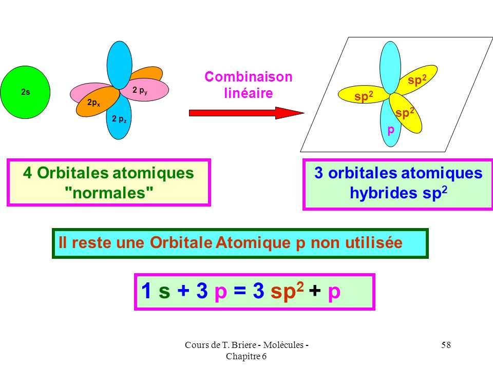 4 Orbitales atomiques normales 3 orbitales atomiques hybrides sp2