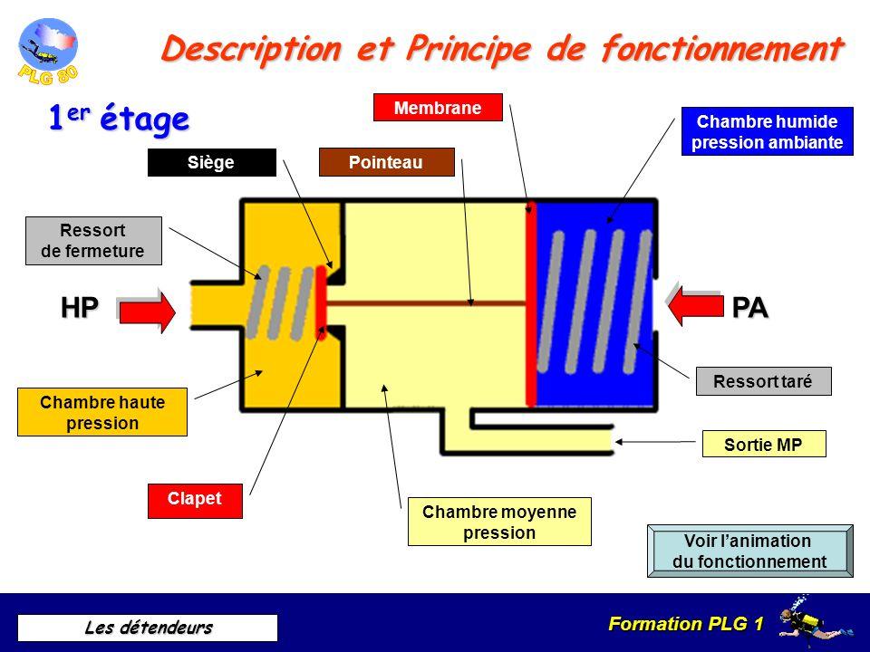 Description et Principe de fonctionnement