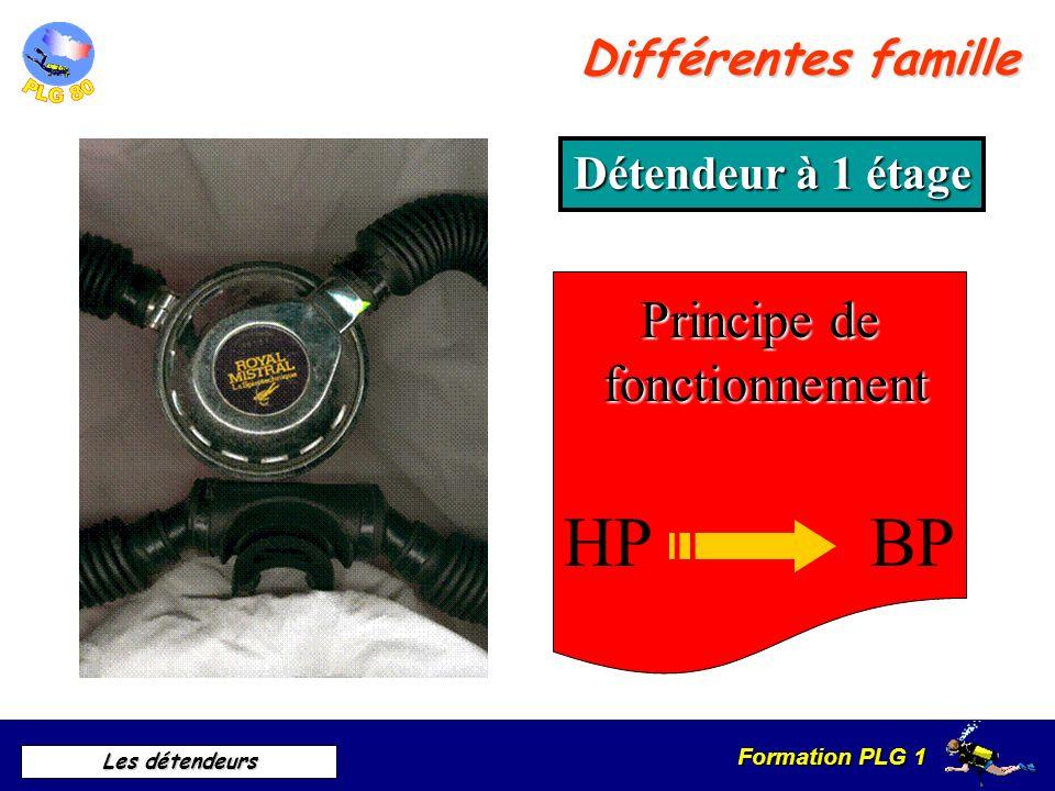 HP BP Principe de fonctionnement Différentes famille