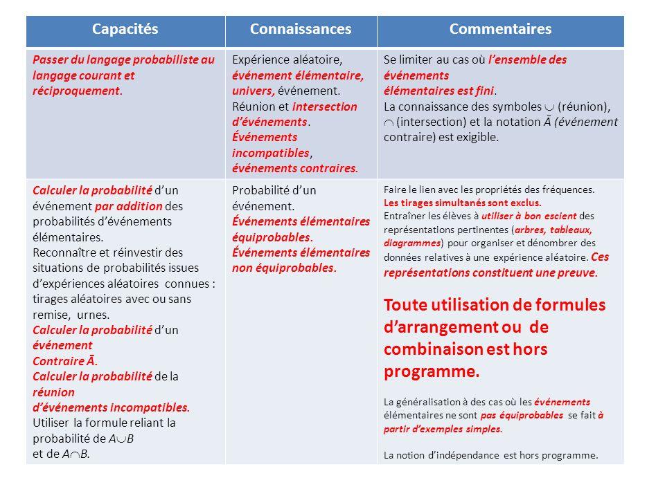 CapacitésConnaissances. Commentaires. Passer du langage probabiliste au langage courant et réciproquement.