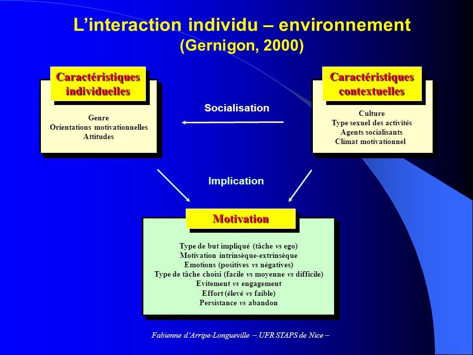 L'interaction individu – environnement