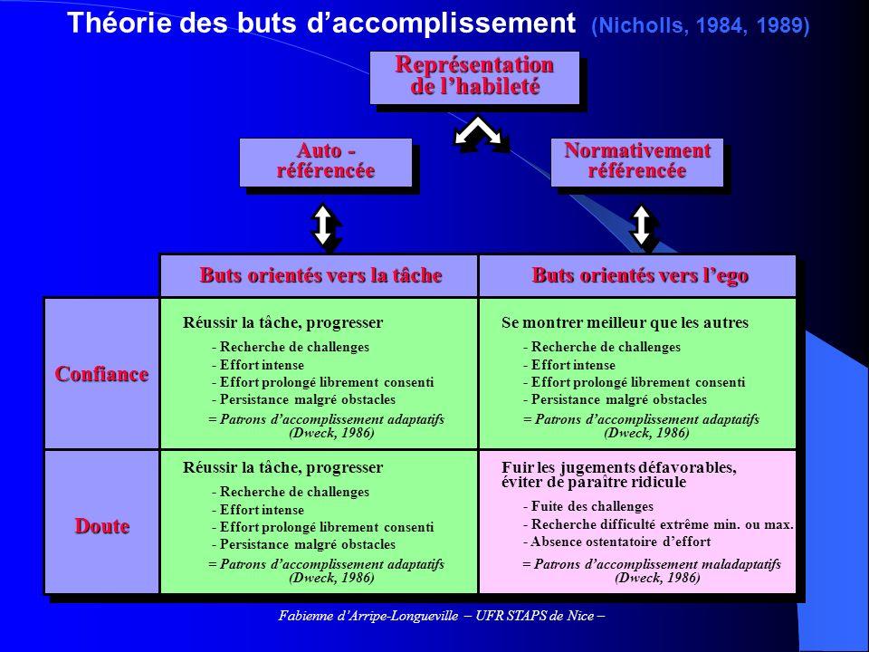 Théorie des buts d'accomplissement (Nicholls, 1984, 1989)