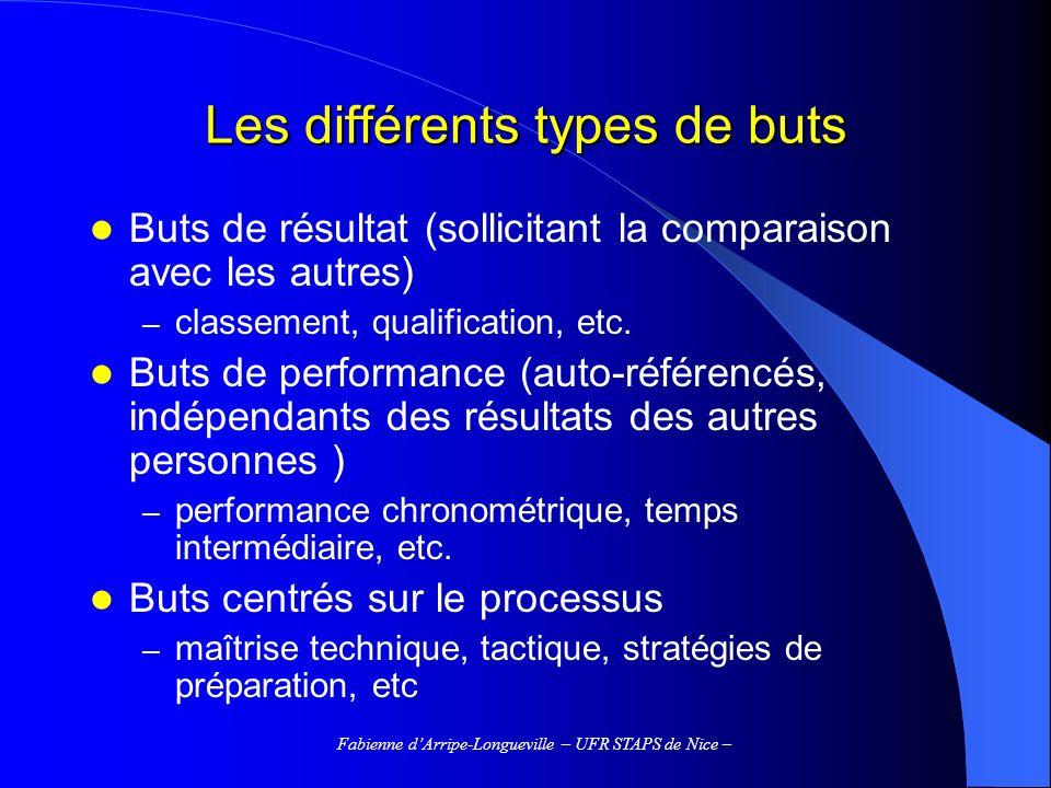 Les différents types de buts