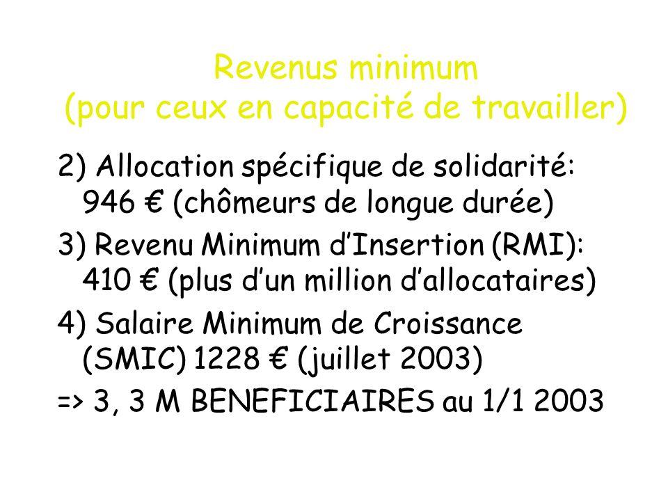 Revenus minimum (pour ceux en capacité de travailler)