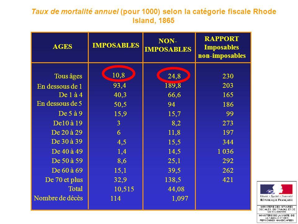 Taux de mortalité annuel (pour 1000) selon la catégorie fiscale Rhode Island, 1865