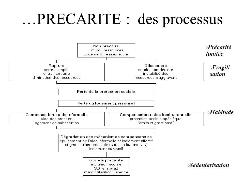 …PRECARITE : des processus