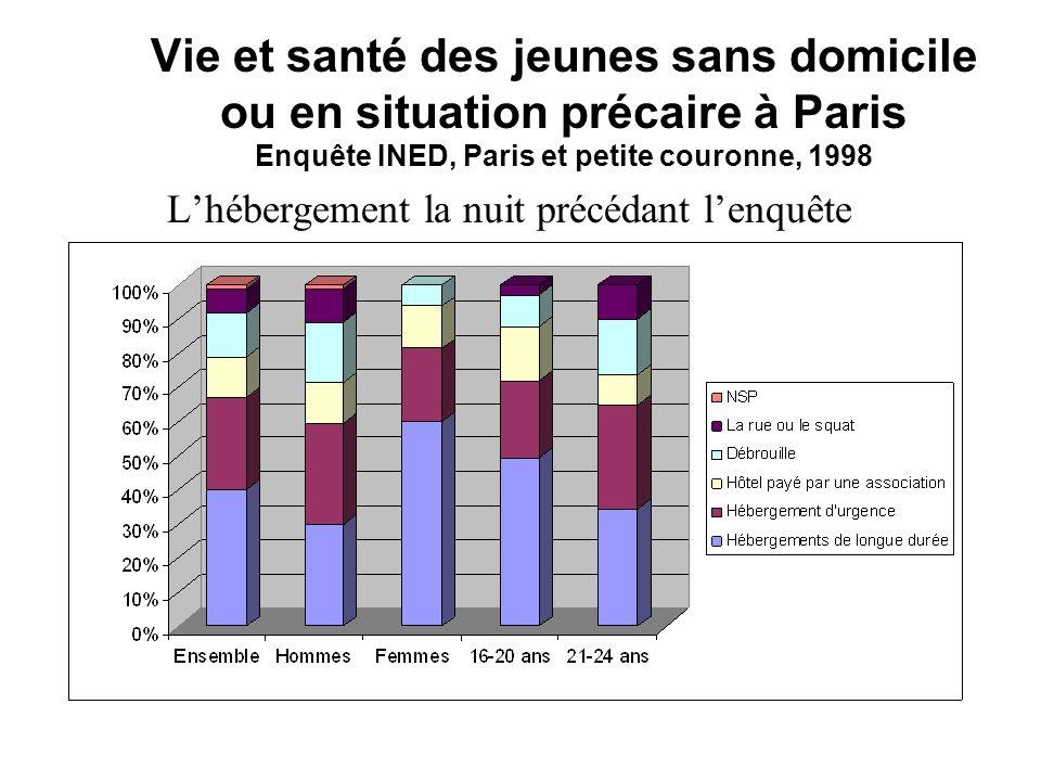 Vie et santé des jeunes sans domicile ou en situation précaire à Paris Enquête INED, Paris et petite couronne, 1998
