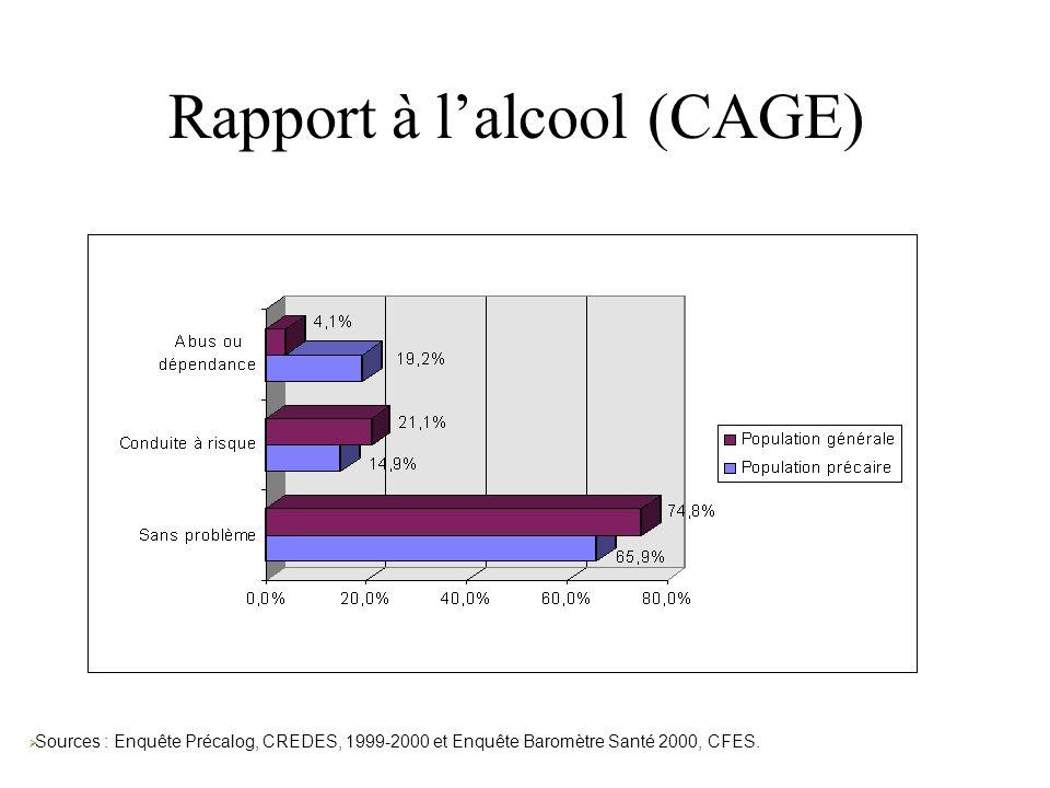 Rapport à l'alcool (CAGE)