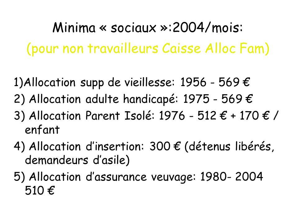 Minima « sociaux »:2004/mois: (pour non travailleurs Caisse Alloc Fam)