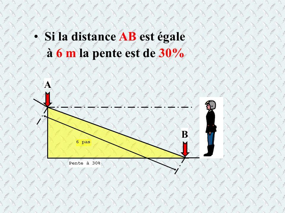 Si la distance AB est égale à 6 m la pente est de 30%
