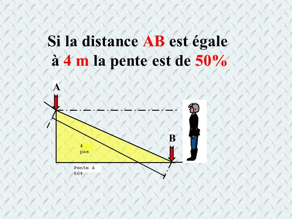 Si la distance AB est égale à 4 m la pente est de 50%