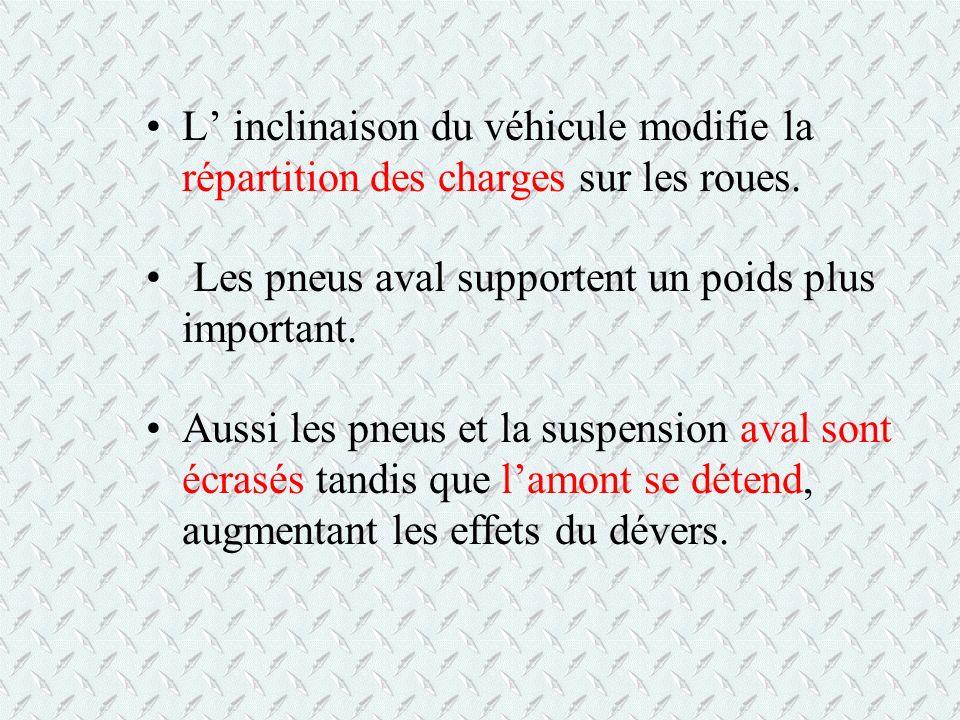 L' inclinaison du véhicule modifie la répartition des charges sur les roues.