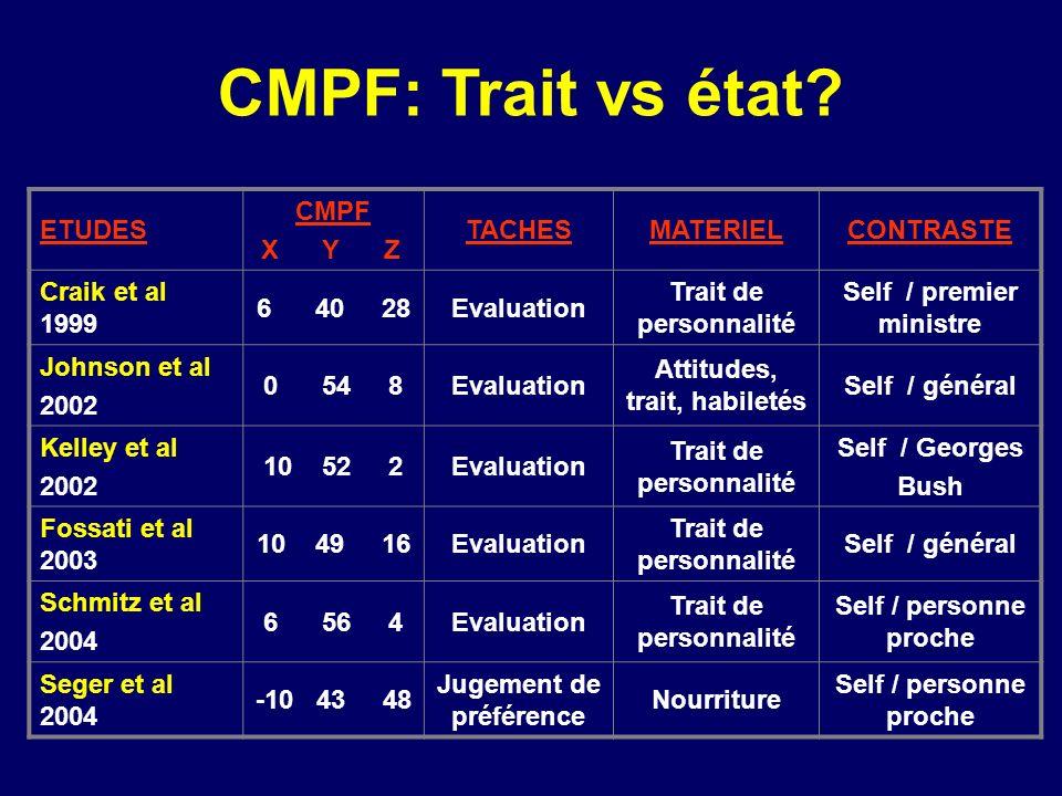 CMPF: Trait vs état ETUDES CMPF X Y Z TACHES MATERIEL CONTRASTE