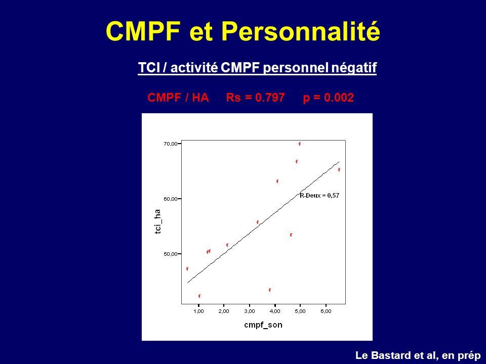 TCI / activité CMPF personnel négatif