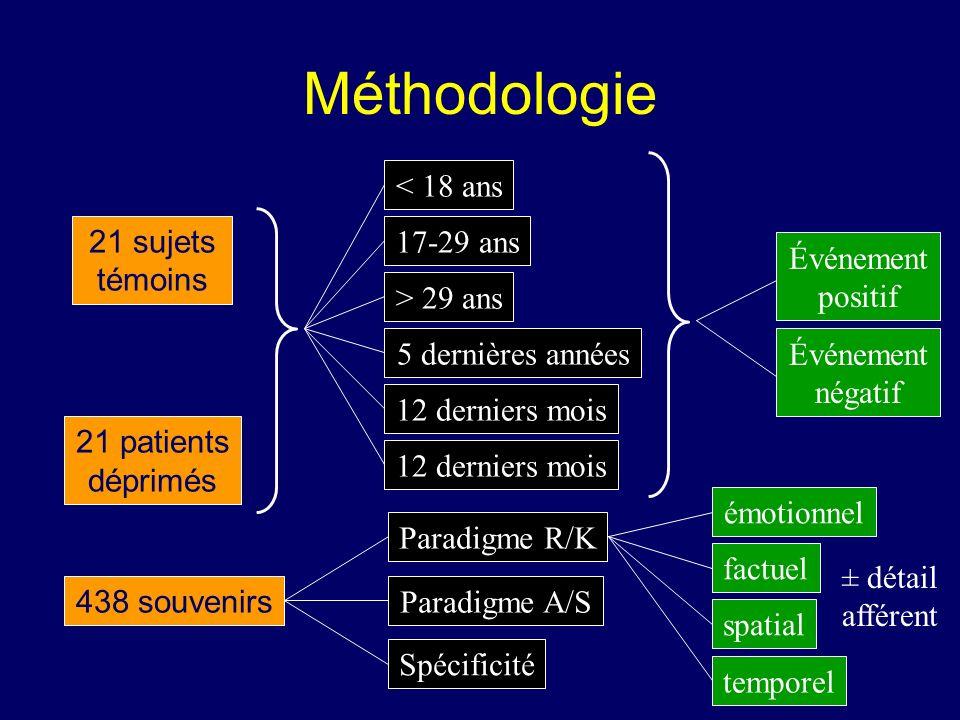 Méthodologie < 18 ans 21 sujets témoins 17-29 ans Événement positif