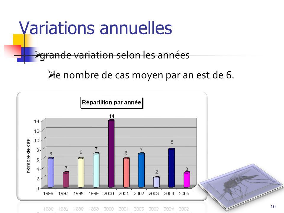 Variations annuelles grande variation selon les années