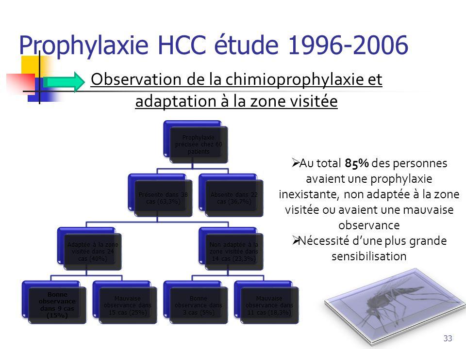 Prophylaxie HCC étude 1996-2006