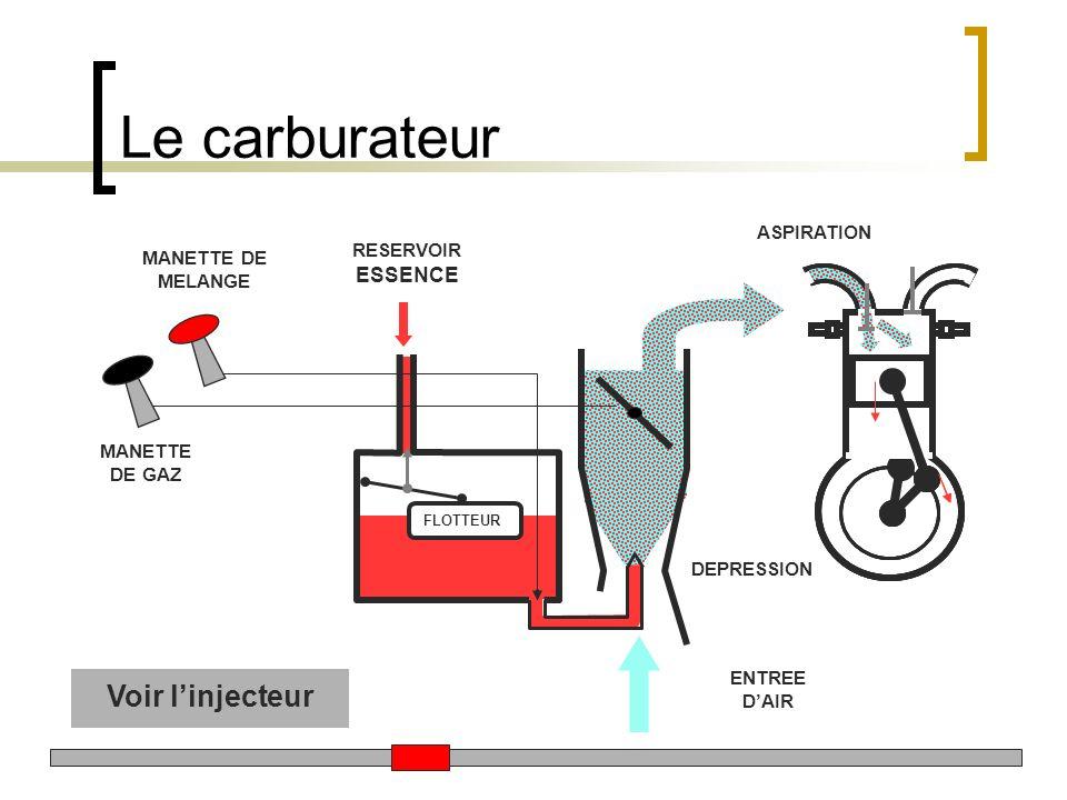 Le carburateur Voir l'injecteur ASPIRATION RESERVOIR ESSENCE