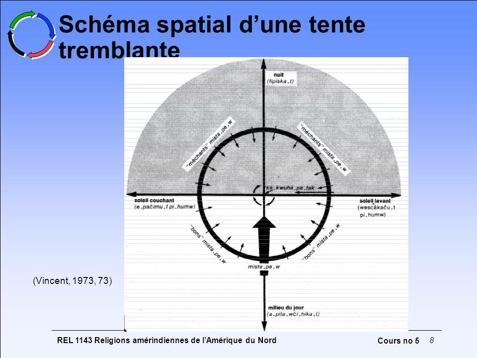 Schéma spatial d'une tente tremblante
