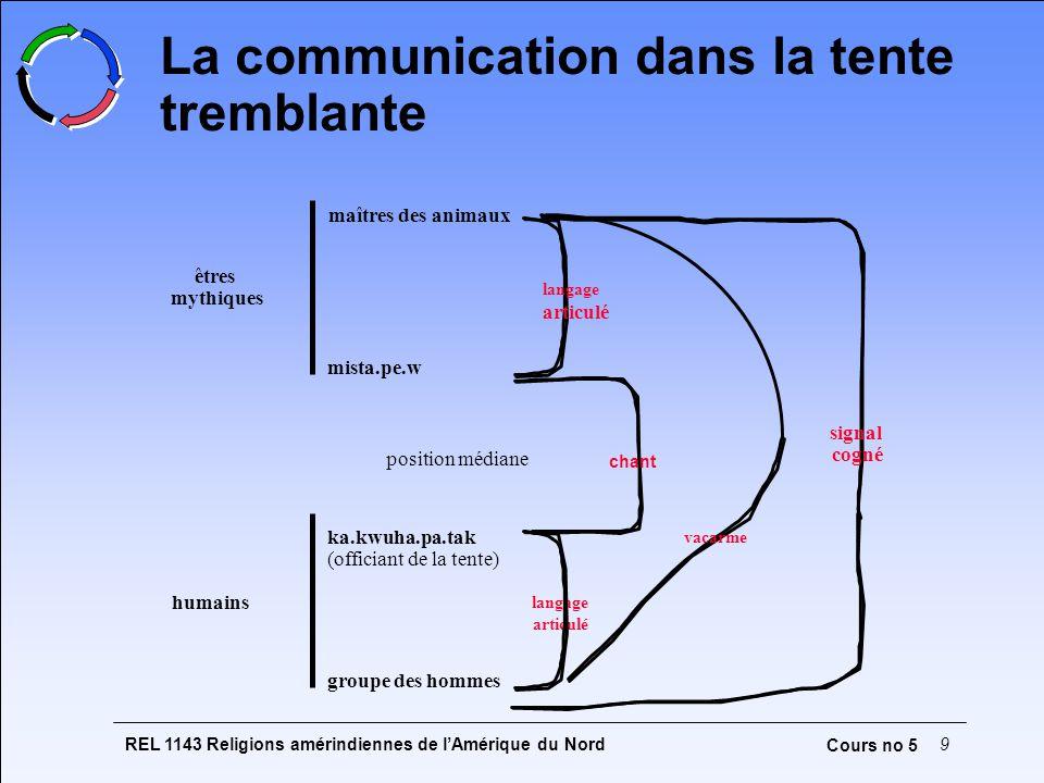 La communication dans la tente tremblante