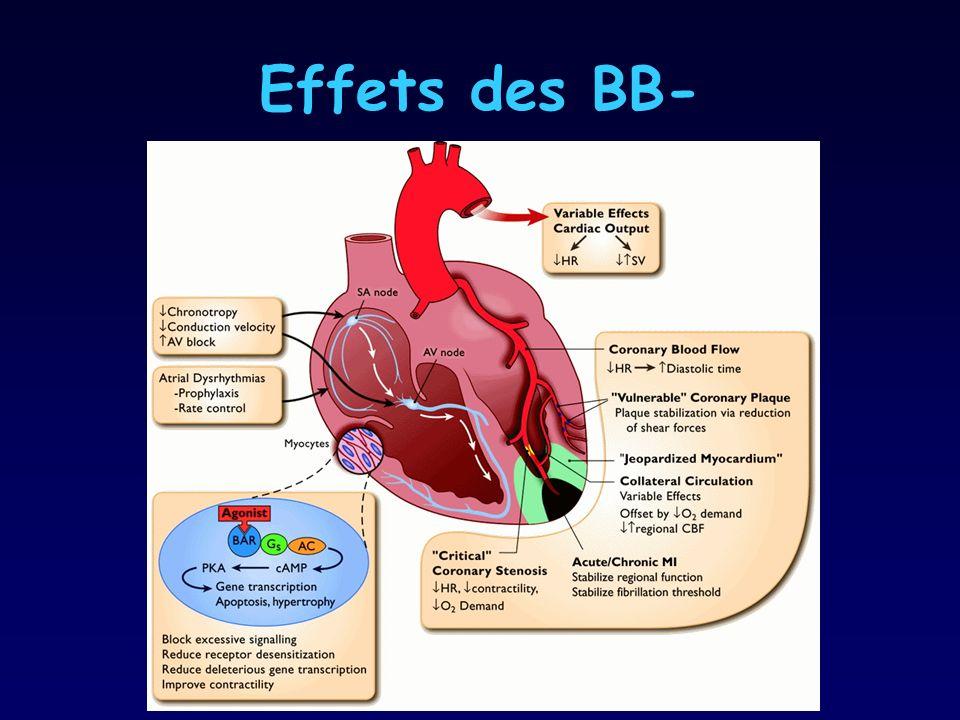 Effets des BB- - Optimalisation de la balance apport/consommation d'O2 au niveau.