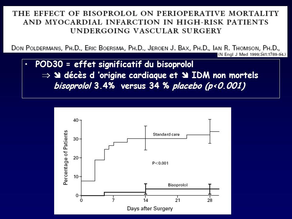 POD30 = effet significatif du bisoprolol