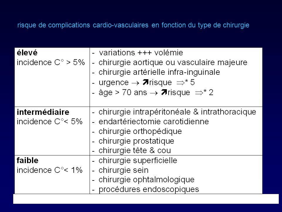 risque de complications cardio-vasculaires en fonction du type de chirurgie