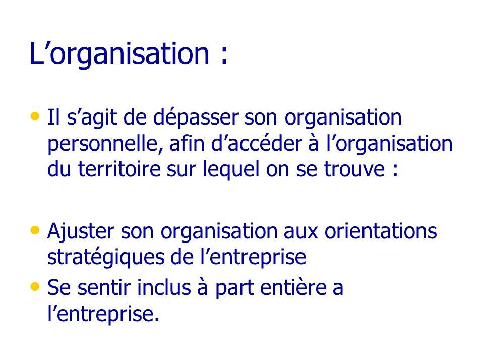 L'organisation :Il s'agit de dépasser son organisation personnelle, afin d'accéder à l'organisation du territoire sur lequel on se trouve :