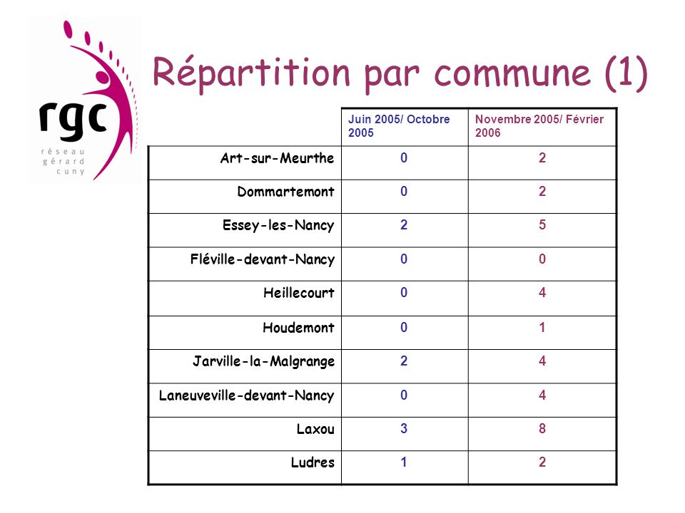 Répartition par commune (1)