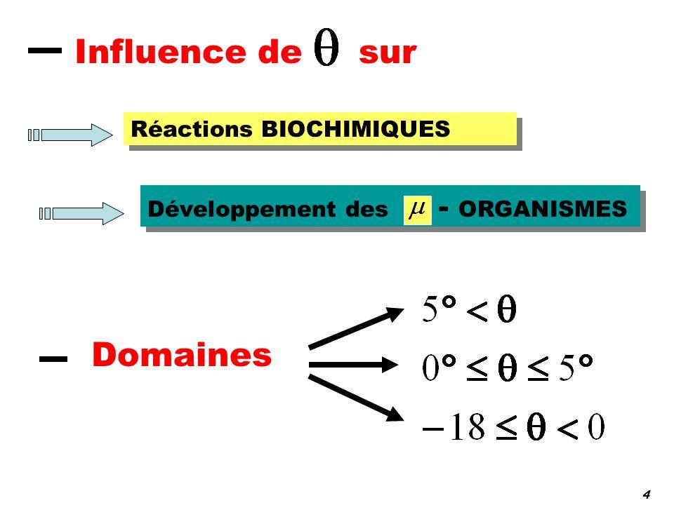 Influence de sur Domaines Réactions BIOCHIMIQUES