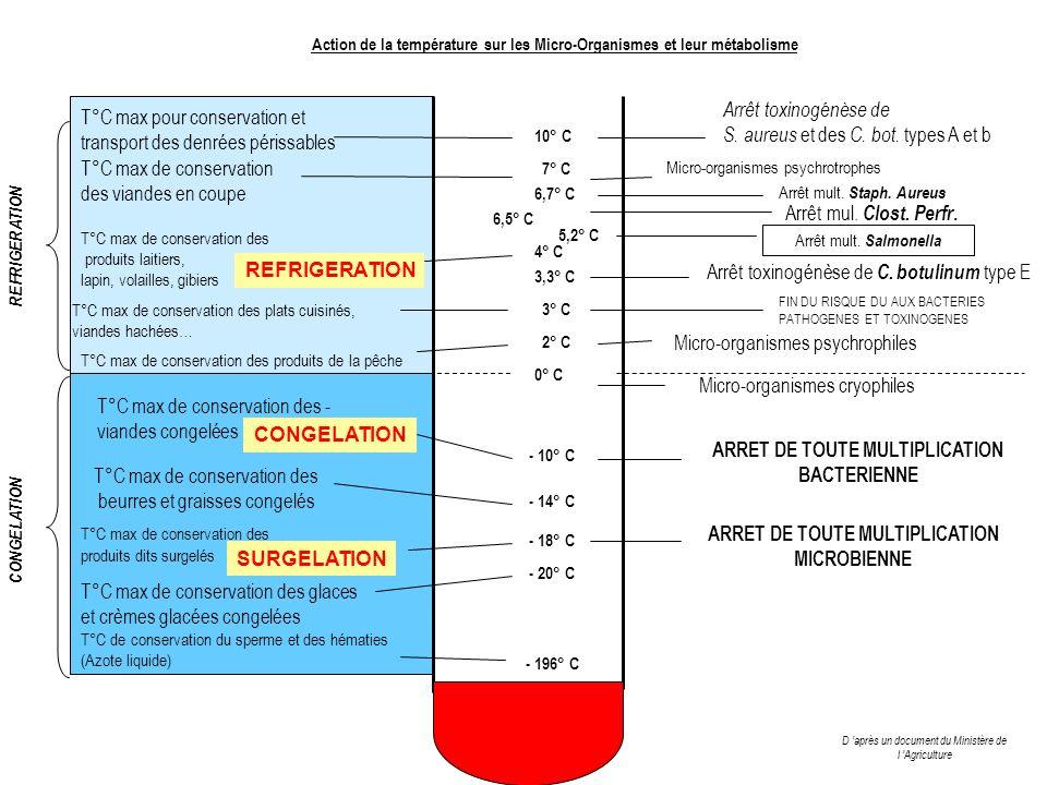 Arrêt toxinogénèse de S. aureus et des C. bot. types A et b