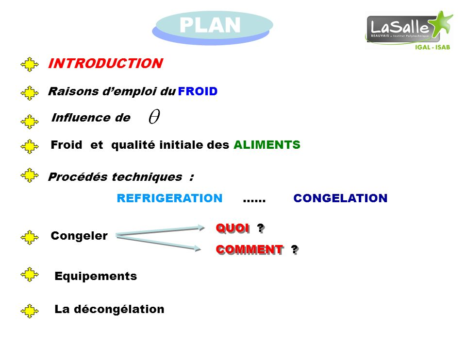PLAN INTRODUCTION Raisons d'emploi du FROID Influence de