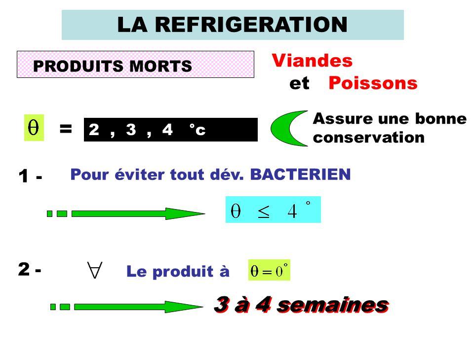 LA REFRIGERATION = 3 à 4 semaines Viandes et Poissons 1 - 2 -