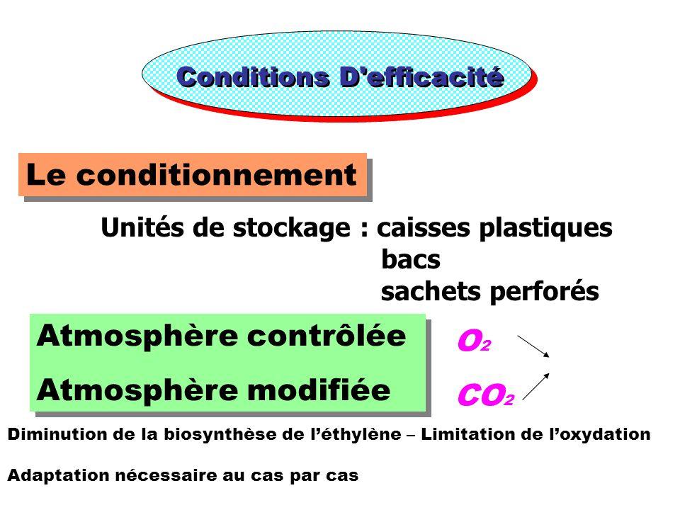 Le conditionnement Atmosphère contrôlée O2 Atmosphère modifiée CO2