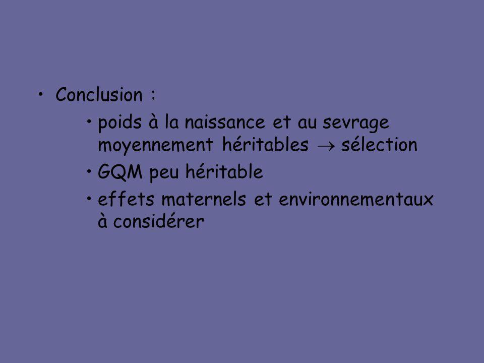 Conclusion : poids à la naissance et au sevrage moyennement héritables  sélection. GQM peu héritable.