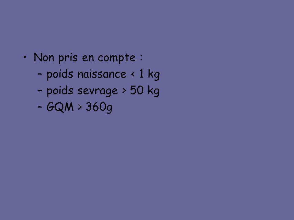 Non pris en compte : poids naissance < 1 kg poids sevrage > 50 kg GQM > 360g