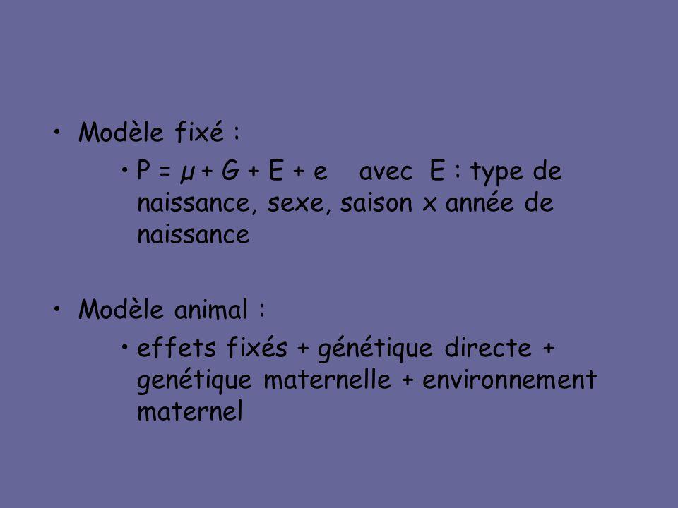 Modèle fixé : P = µ + G + E + e avec E : type de naissance, sexe, saison x année de naissance.