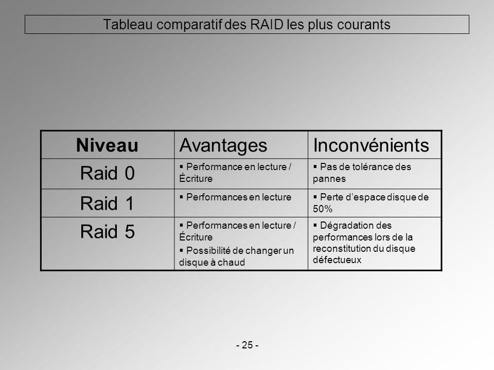 Tableau comparatif des RAID les plus courants