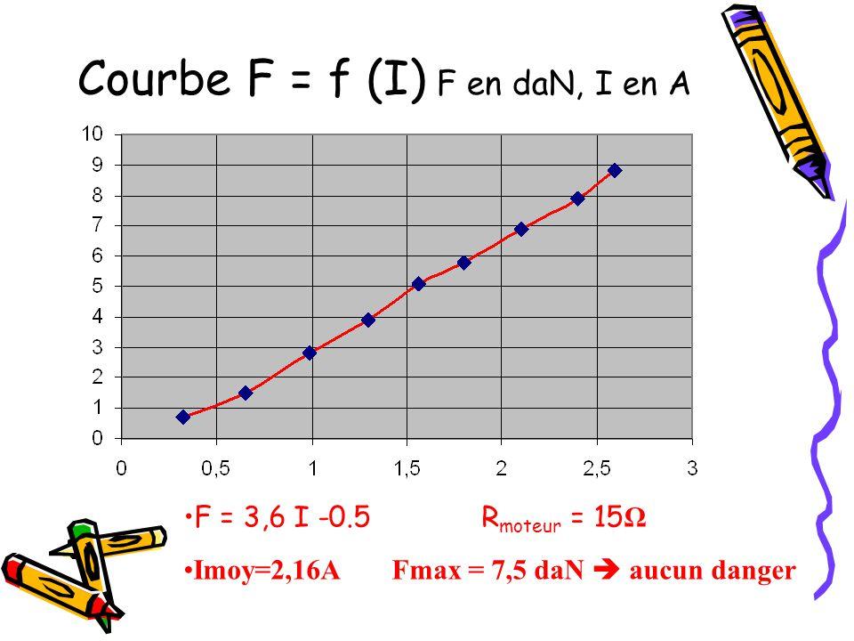 Courbe F = f (I) F en daN, I en A